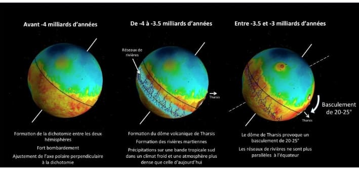 chronologie-deformation-mars