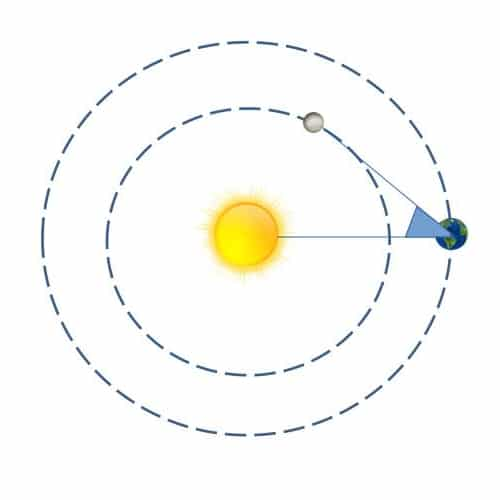 elongation-planete